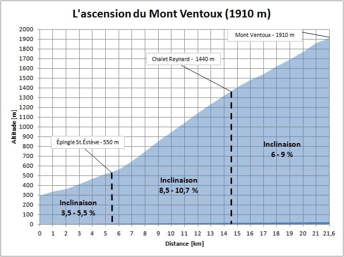 profile_ascension-mont-ventoux-en-jeunant